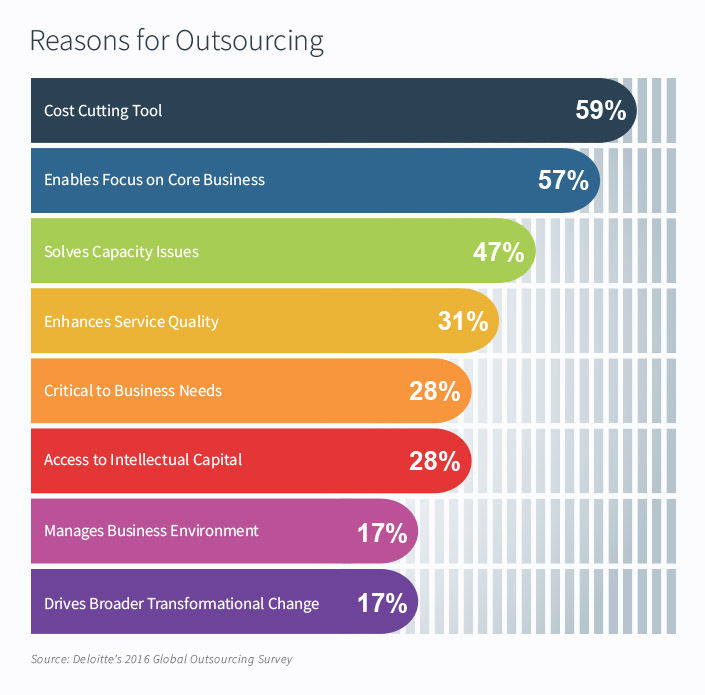Grafik som viser årsager til IT outsourcing