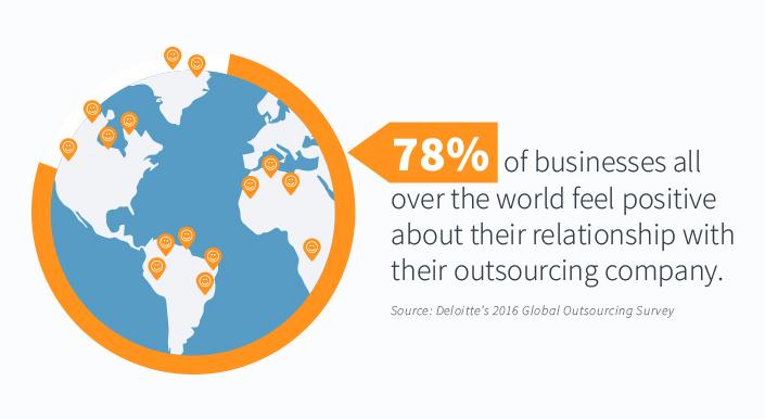 Grafik som viser 78% tilfredshed med IT outsourcing